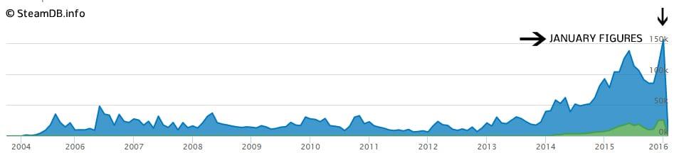 Graph showing emerging bans
