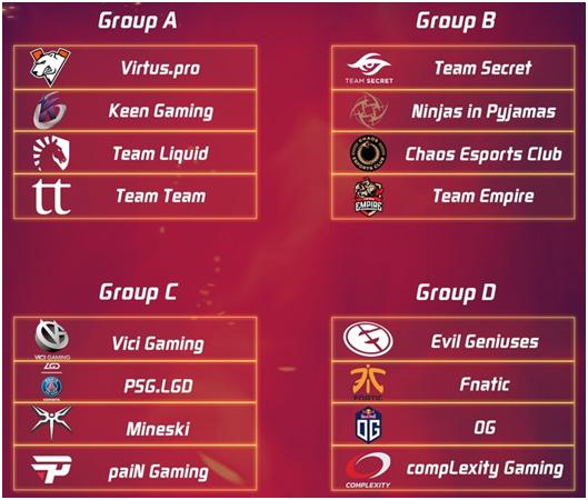 MDL Paris Major Day 1 Recap: VP, Team Secret, EG and VG top their groups