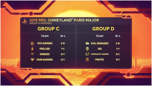 MDL Paris Major DAY 2 Recap: Playoffs Bracket solidified, favourites make the upper bracket cut