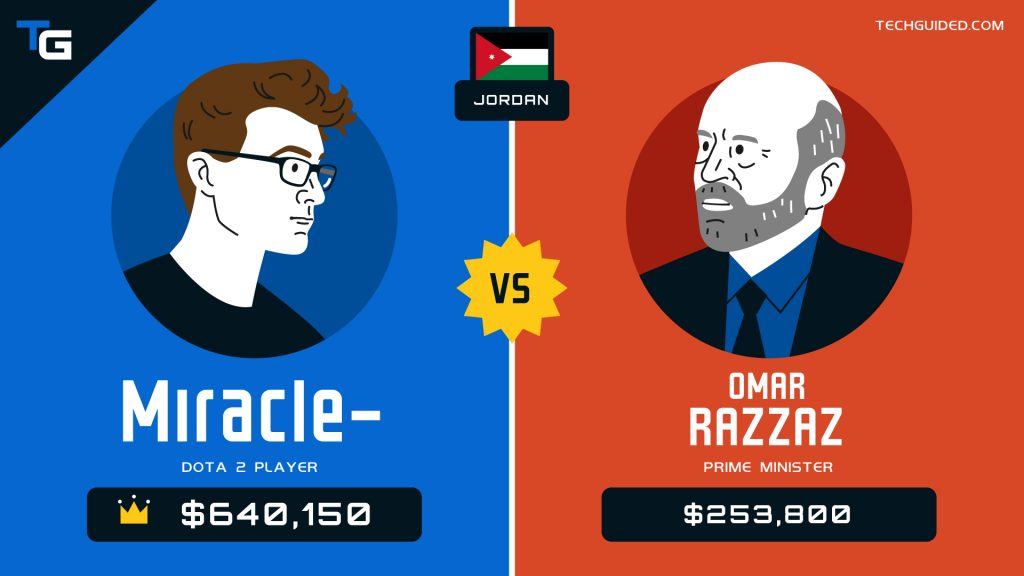 These Esports players earn more than their country Presidents