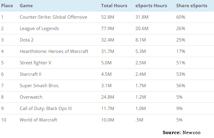 most watched esports game
